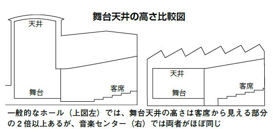 ongakucenter - 群馬音楽センターの建て替え問題